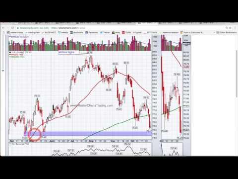 MasterChartsTrading october 28, 2016 Market Recap