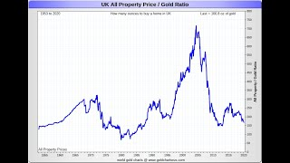 Dominic Frisby, UK house prices and gold, 27 Jun 2020