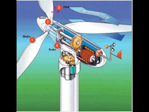 Renewable Energy Systems - Turbine components