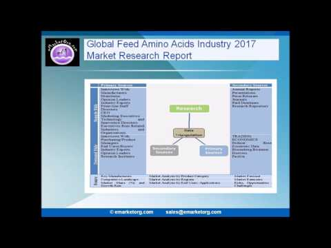 Feed Amino Acids Market share and growth rate of Keyword in each application in a new 2017 Report