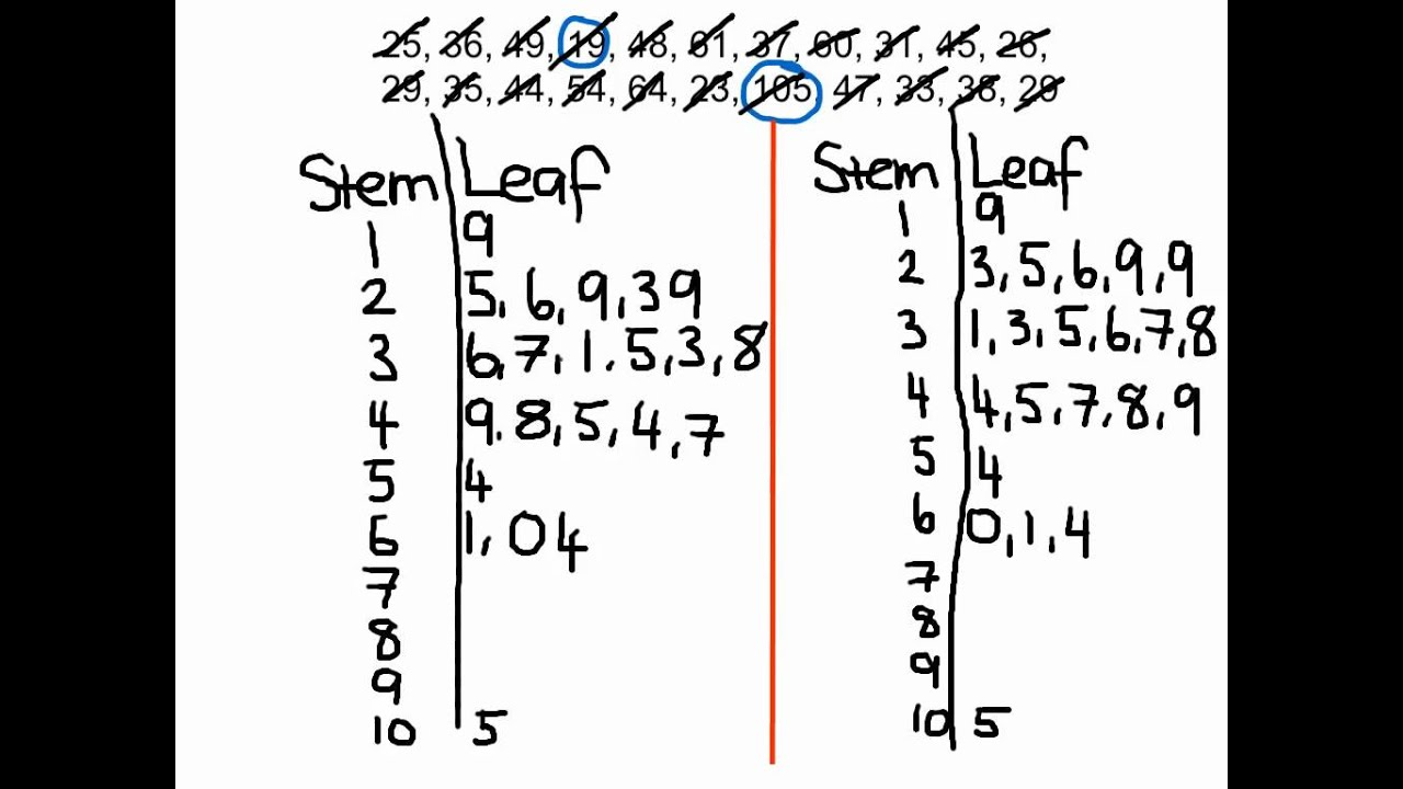how to do a stem and leaf diagram basic alternator wiring worked example: plot - youtube