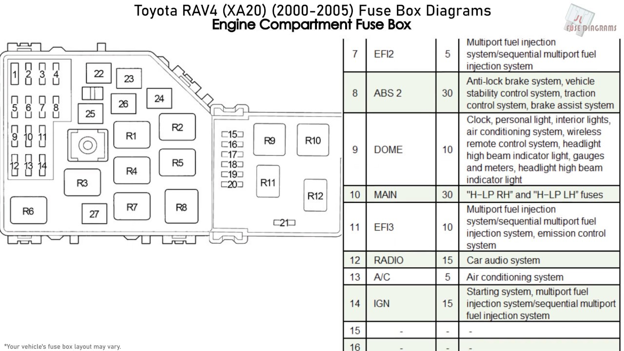 Toyota RAV4 (XA20) (2000-2005) Fuse Box Diagrams - YouTube | 1997 Toyota Rav4 Fuse Box Chart |  | YouTube