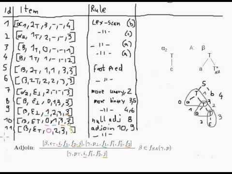 TAG - CYK (7) - Adjoin