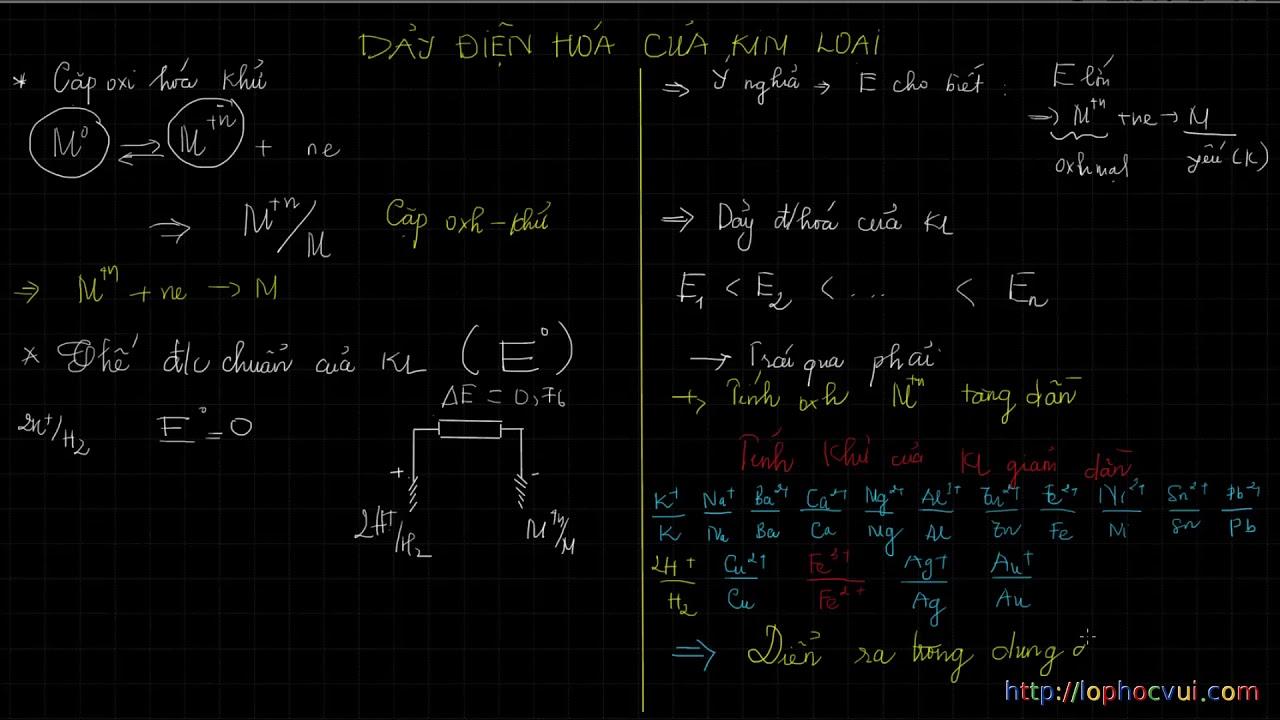 Hóa học 12- Bài 20 Dãy điện hóa của kim loại