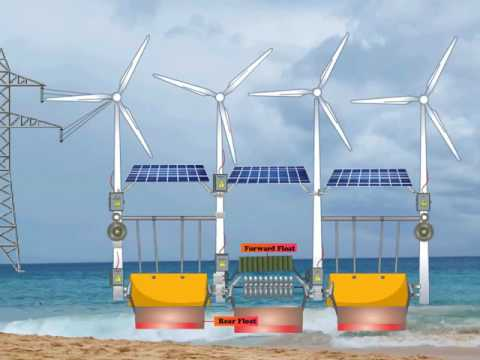 INTEGRATED or Combined RENEWABLE ENERGY Systems Example