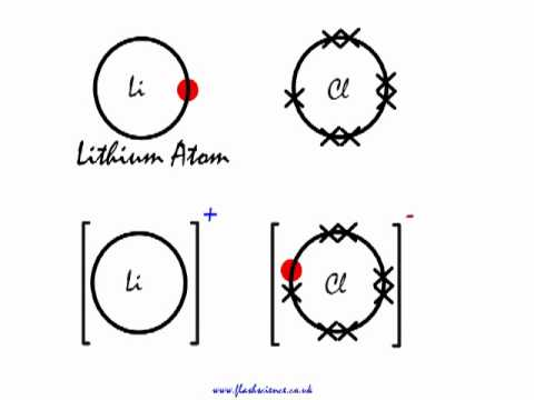 a look at the ionic bonding in lithium chloride  licl