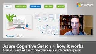 Build Semantic Search Into Your Apps   Azure Cognitive Search