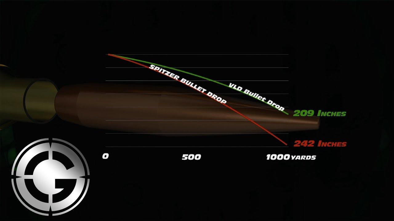 Bullet Drop Comparison