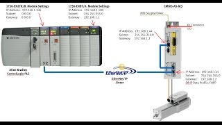 CMMP-AS-M3 x1 + ControlLogix + EthIP FHPP(V2.2) AOI FPC ENBT Linear V19 Generic