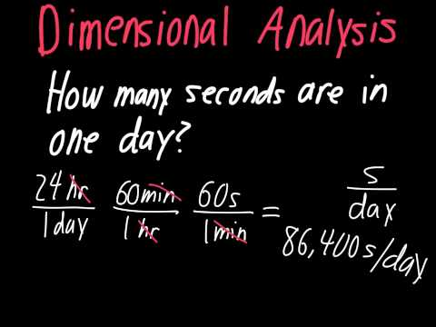 Dimensional Analysis Made Easy!!!