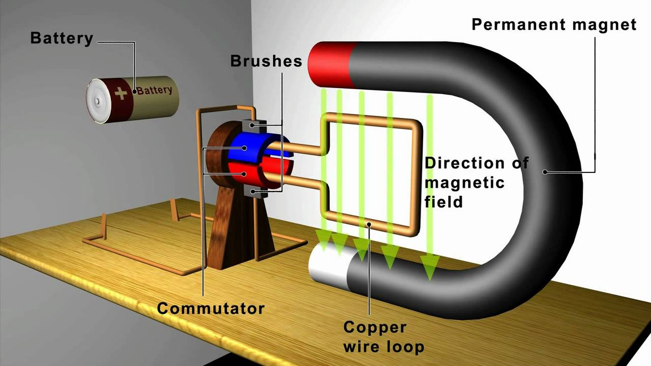 simple electric generator diagram [ 1280 x 720 Pixel ]
