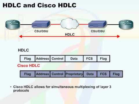 099 09 wan concepts 09 hdlc and cisco hdlc youtube