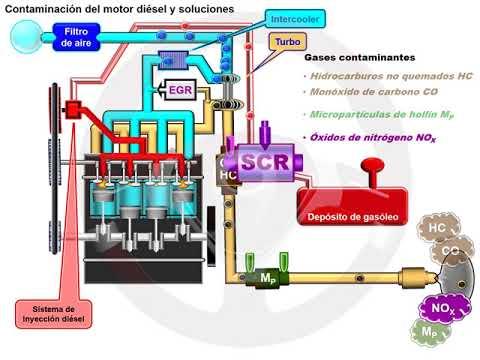 Catalizador de reducción selectiva (SCR) en el motor diésel (1/5)