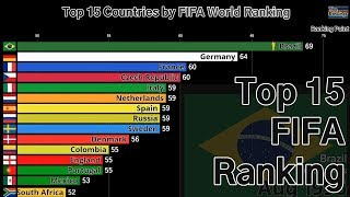 Top 15 Countries by FIFA World Ranking (1993-2018)