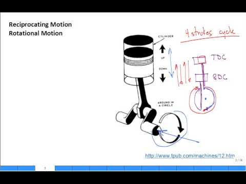 Intro to Internal Combustion Engines