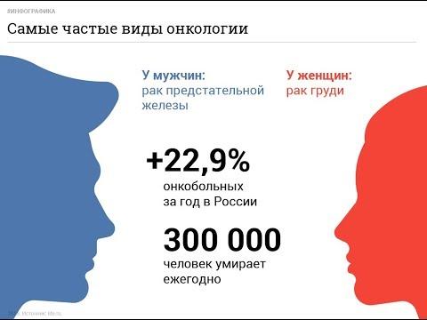 Онкологическая карта России. Где чаще болеют раком.