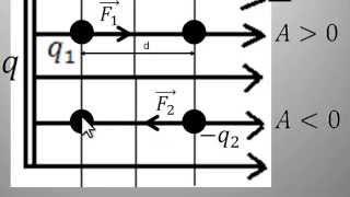 Электростатика -1 часть. Теория.