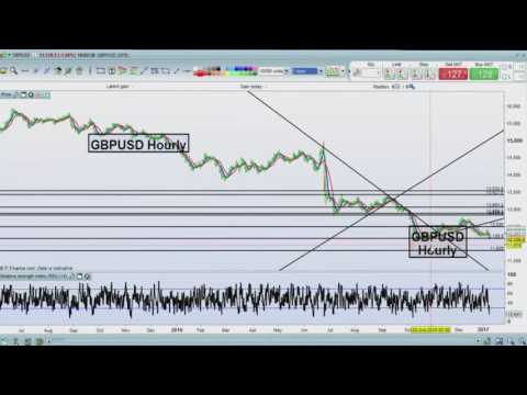 Trade idea: lower GBP/USD and GBP/EUR | IG
