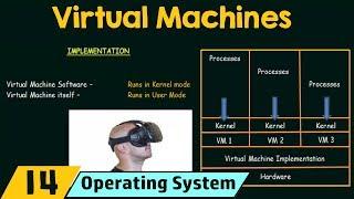 Скачать Virtual Machines