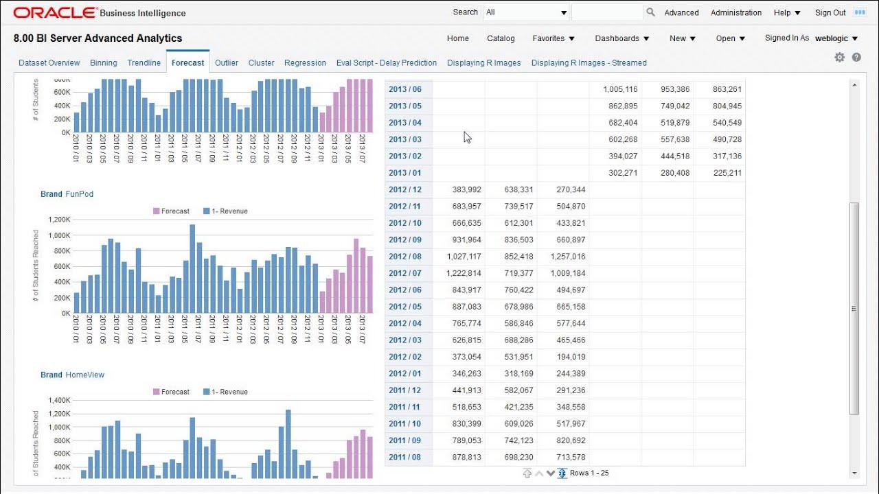 Oracle BI 12c Advanced Analytics Dashboard Tour 1