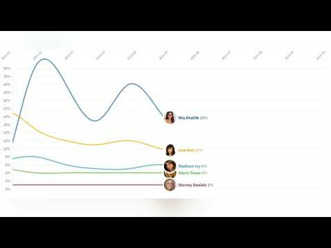 Line chart race.PORN Stars that a lot of USA people searchSource : Google Trends & Wikipedia from YouTube · Duration:  3 minutes 54 seconds