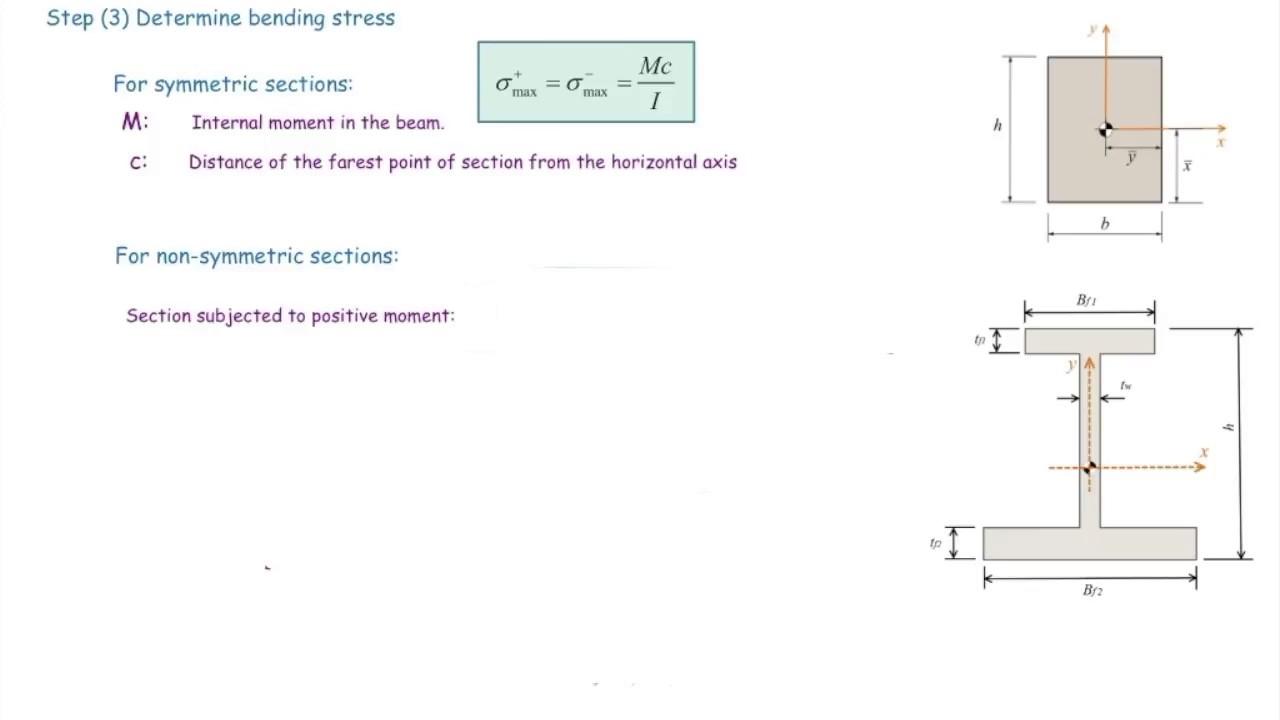 Algorithm for determining maximum bending stress in the beams
