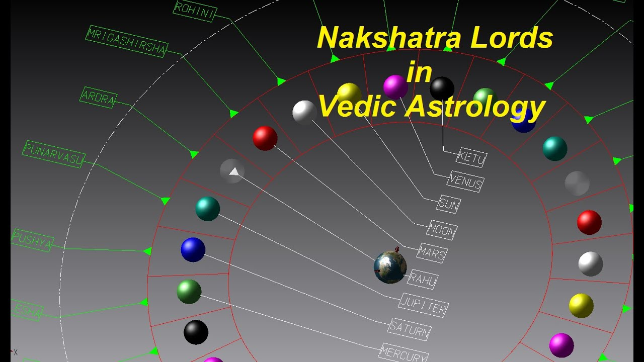 What is sub lord in vedic astrology birth chart