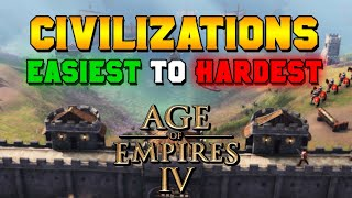 Age of Empires 4 Civiliżations Overview: Easiest to Hardest Guide