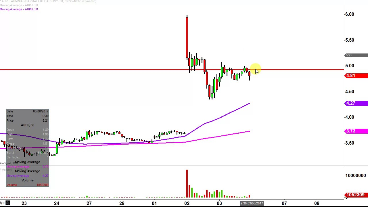 Aurinia pharmaceuticals inc auph stock chart technical analysis