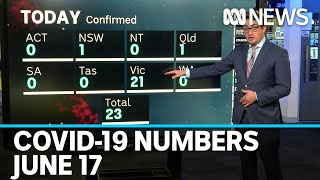 COVID-19 by the numbers: Australia sees biggest single daily rise in a month | ABC News