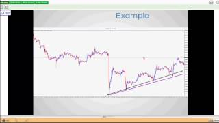 Trend Line Trading Techniques with Chris Svorcik