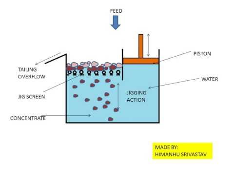 Jigging Process Animation- Mineral Processing