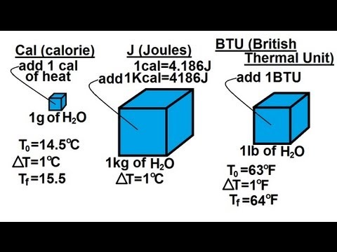 Physics - Thermodynamics: Intro to Heat & Temp (2 of 6) Units of Heat