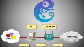 Connect GNS3 to LAN and Internet - Conectar GNS3 a Internet
