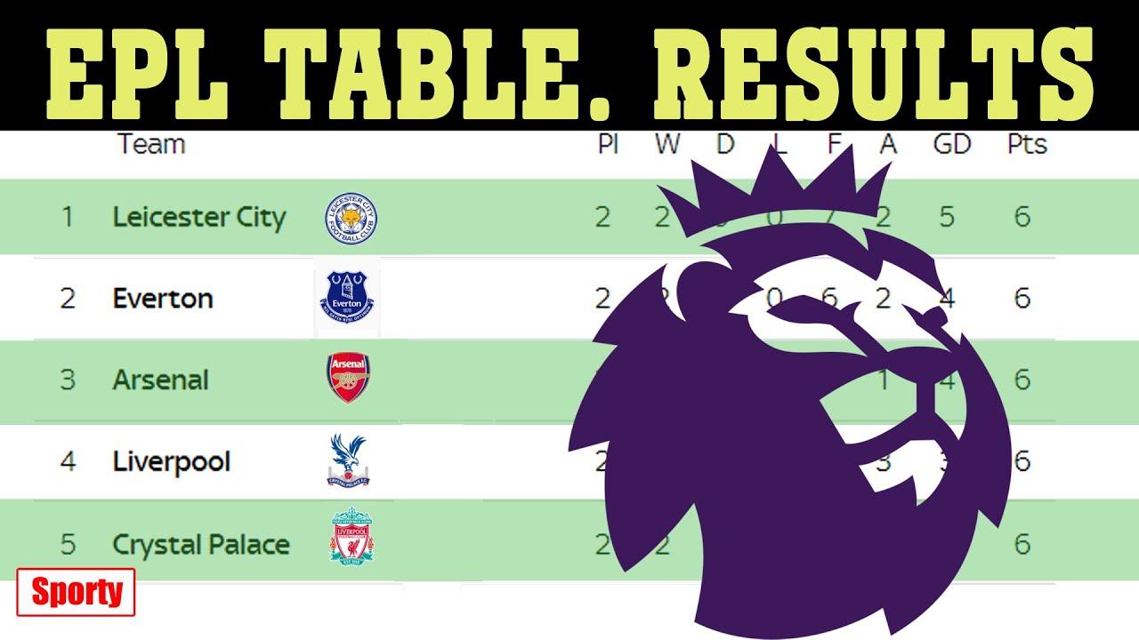 English Premier League Latest Scores