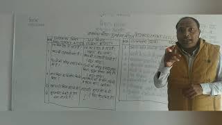 पुनर्बलन कौशल-सूक्ष्म शिक्षण MicroTeaching-Reinforcement Skill,Components of Reinforcement Skill