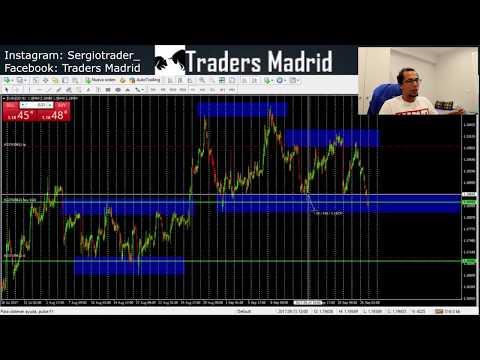 Estrategia Forex Soportes y Resistencias | Traders Madrid