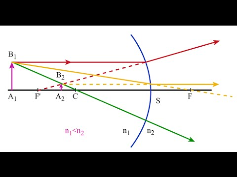 Optique g om trique s2 dioptres sph rique convexe concave for Miroir concave optique
