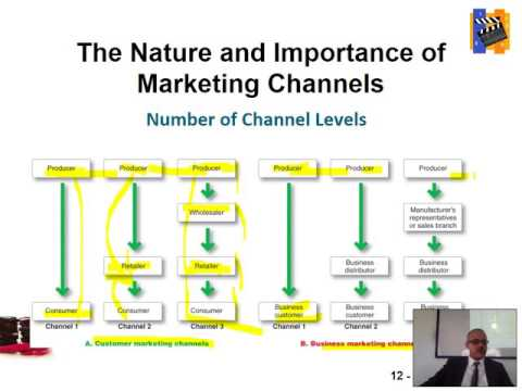 nature of marketing channels