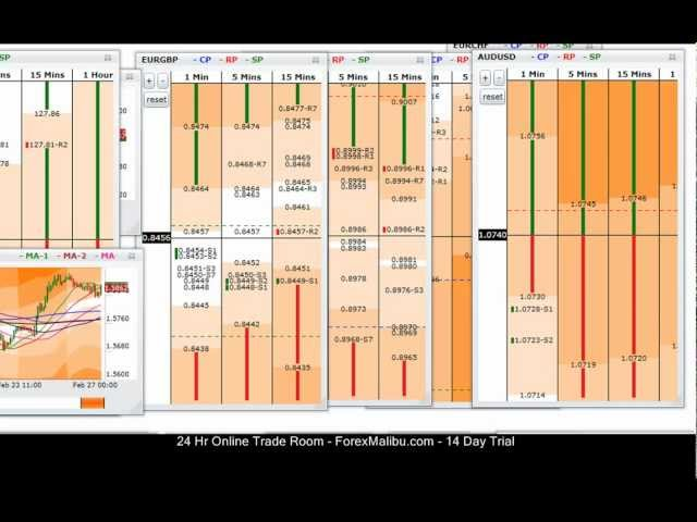 Feb 27, 2012 Tiger Grids Live Forex Trading Training Room  – Short Aud/Usd