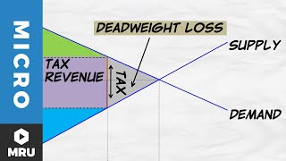 Tax Revenue and Deadweight Loss