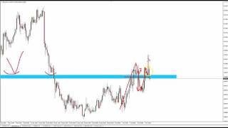 Learn Trading - Trapped Traders® Daily Analysis - Selling NZD/USD