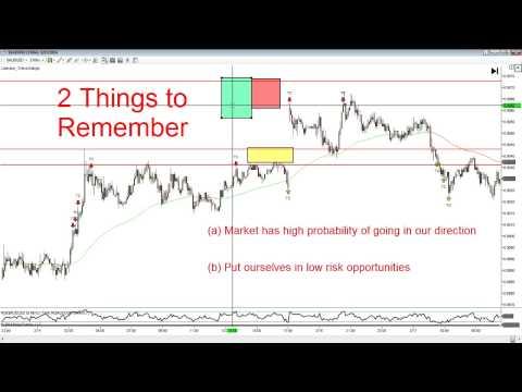 Trading The Gap Fill