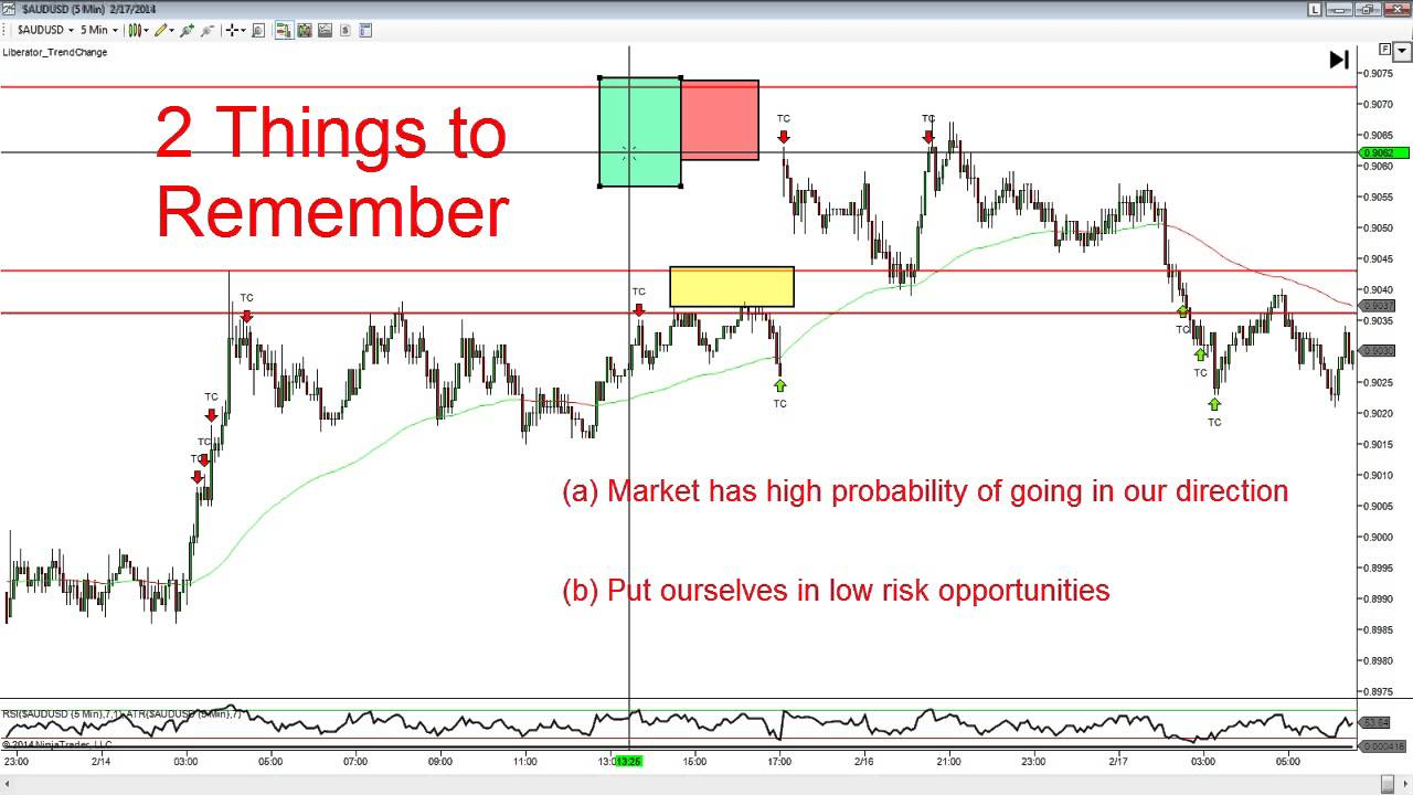 Forex Gap Trading Strategy