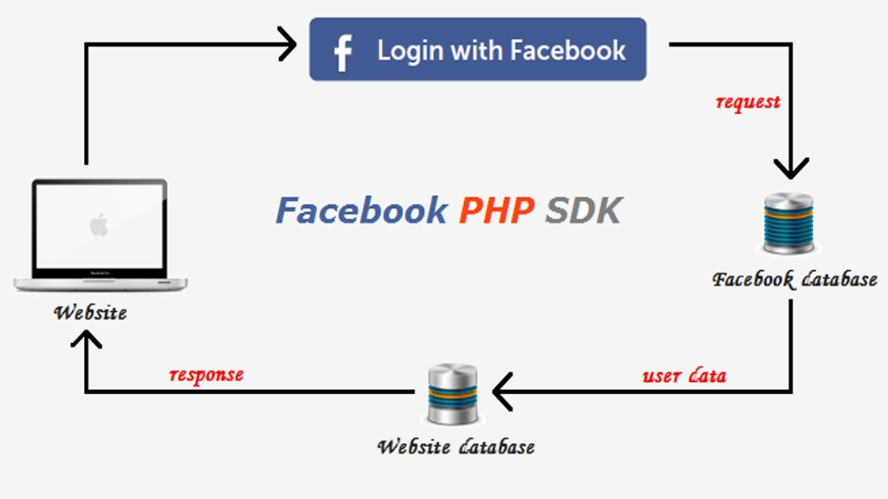Login with Facebook using PHP SDK v5