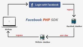 Login with Facebook using PHP SDK v5