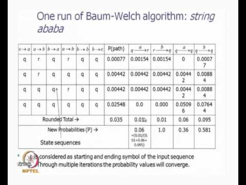 Mod-01 Lec-21 HMM, Forward Backward Algorithms, Baum Welch Algorithm Contd...