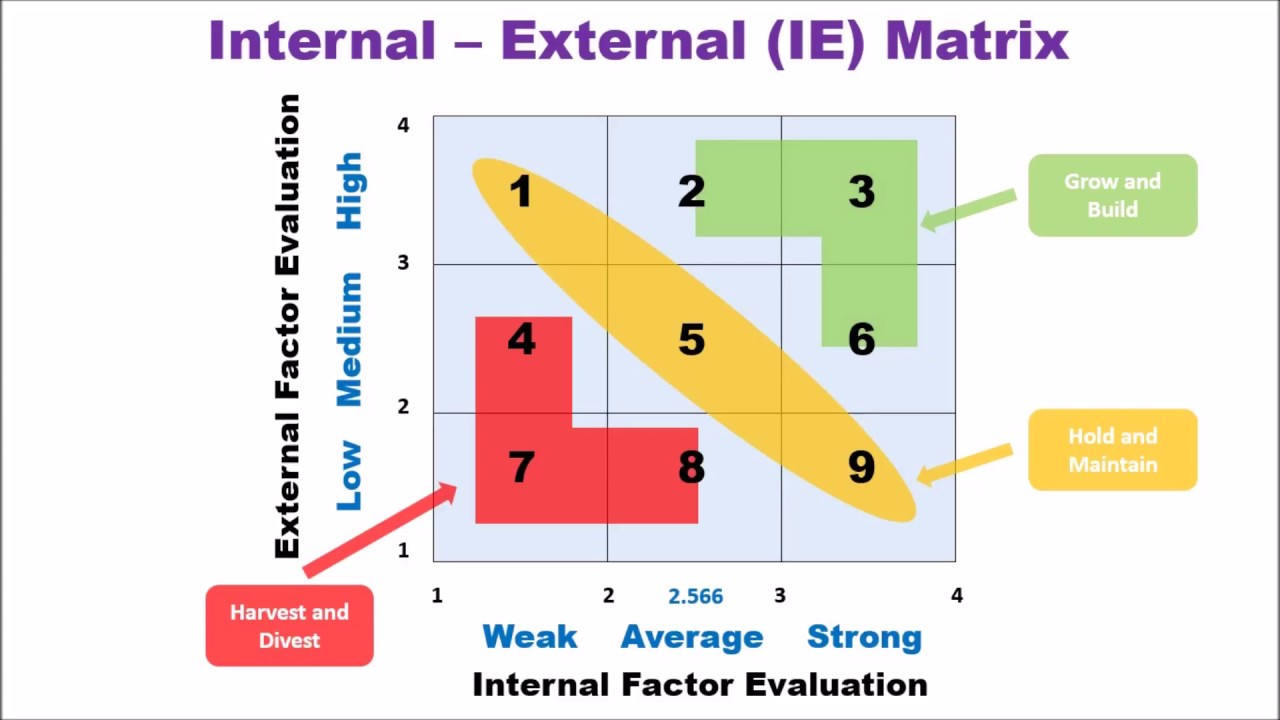 Internal External Matrix Youtube