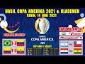 HASIL COPA AMERICA 2021 ~ BRAZIL VS VENEZUELA ~ KOLOMBIA VS EKUADOR COPA AMERIKA 2021