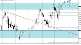GBP/USD Technical Analysis for March 19, 2019 by FXEmpire.com